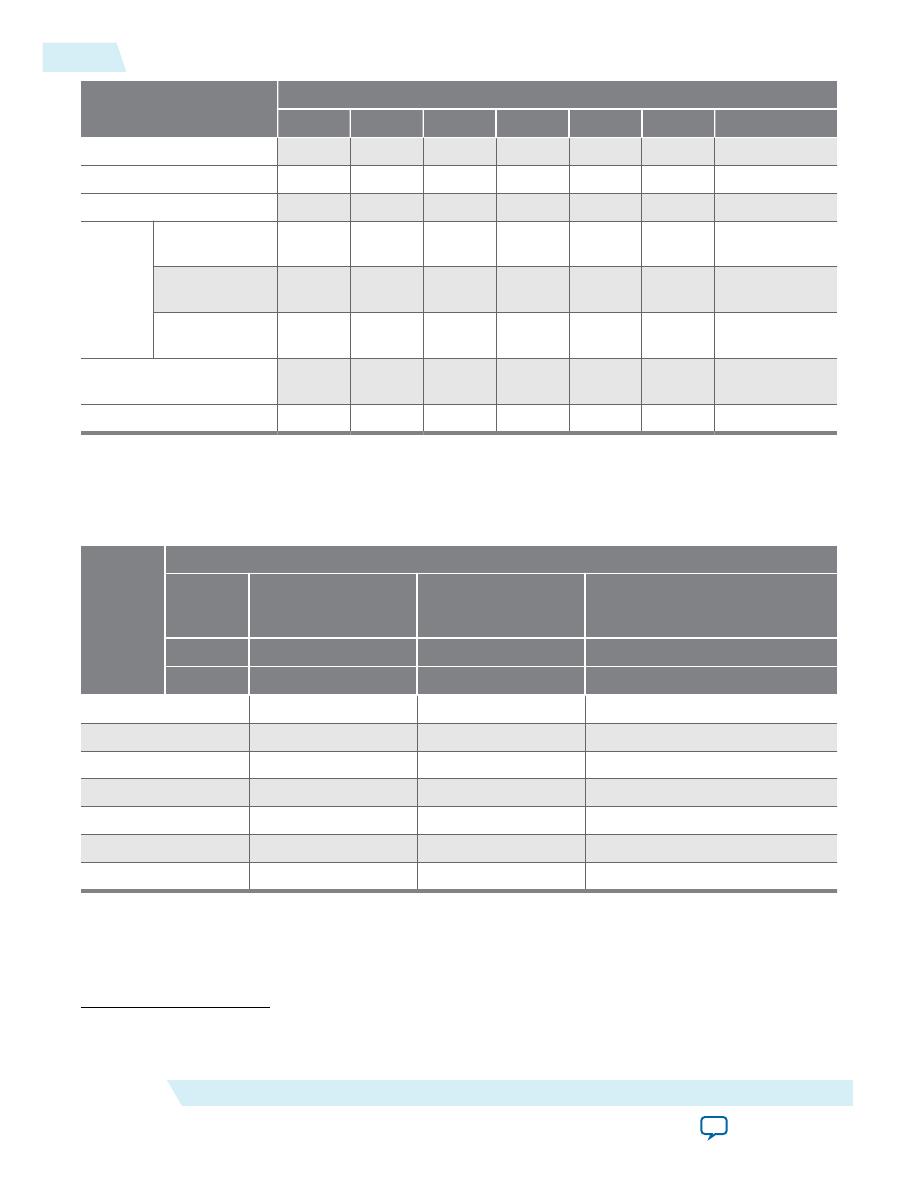 10M08DAF256C8GES Datasheet (PDF Download) 6/15 Page - Altera