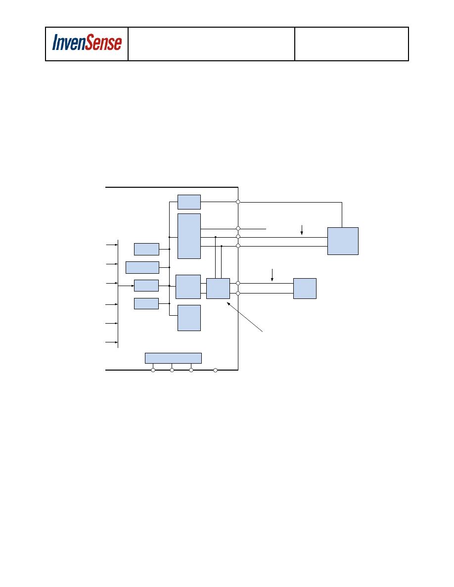 MPU-9250 CA-SDK Datasheet (PDF Download) 25/42 Page - InvenSense